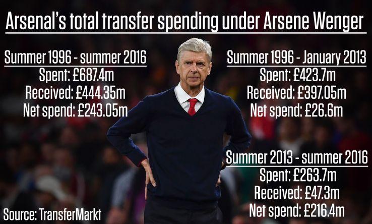 transfermarkt Wenger spending